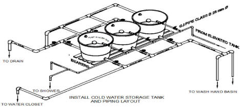 Install Combination Cold Water Storage Tank